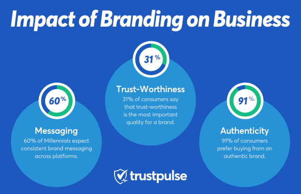 impact of branding on business