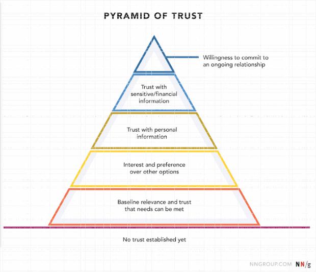 pyramidoftrust