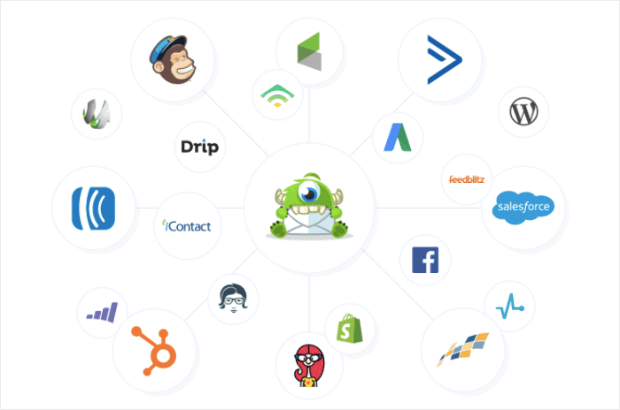 OptinMonster Integrations for your growth hacking strategies automation