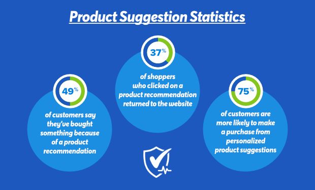 Product Suggestion Statistics Newest
