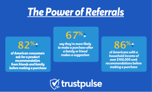 The power of referral business stats