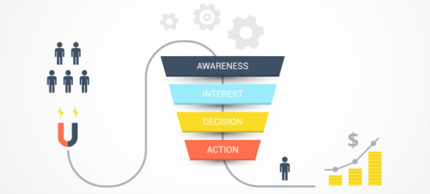 Build a sales funnel to increase ecommerce sales