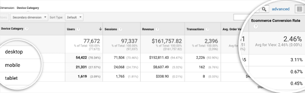 conversion-rate-for-devices-in-google-analytics